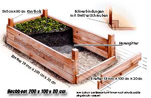 hochbeet bau anleitung zum bau eines hochbeets hochbeet bauplan. Black Bedroom Furniture Sets. Home Design Ideas