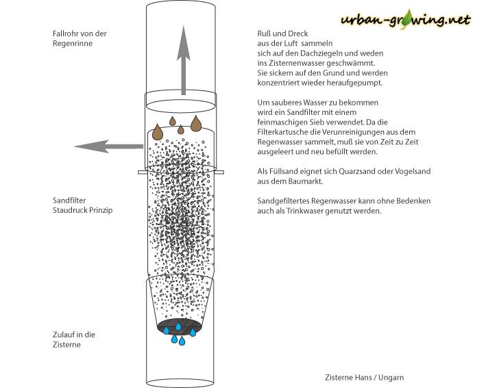 Bauplan Zisterne Sandfilter - www.urban-growing.net