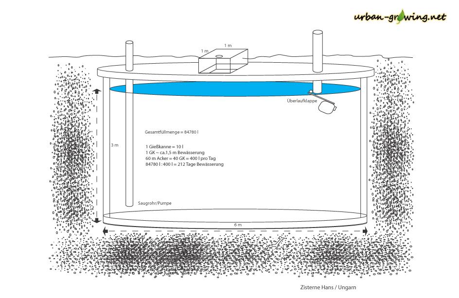 Zisternen Bauplan - www.urban-growing.net