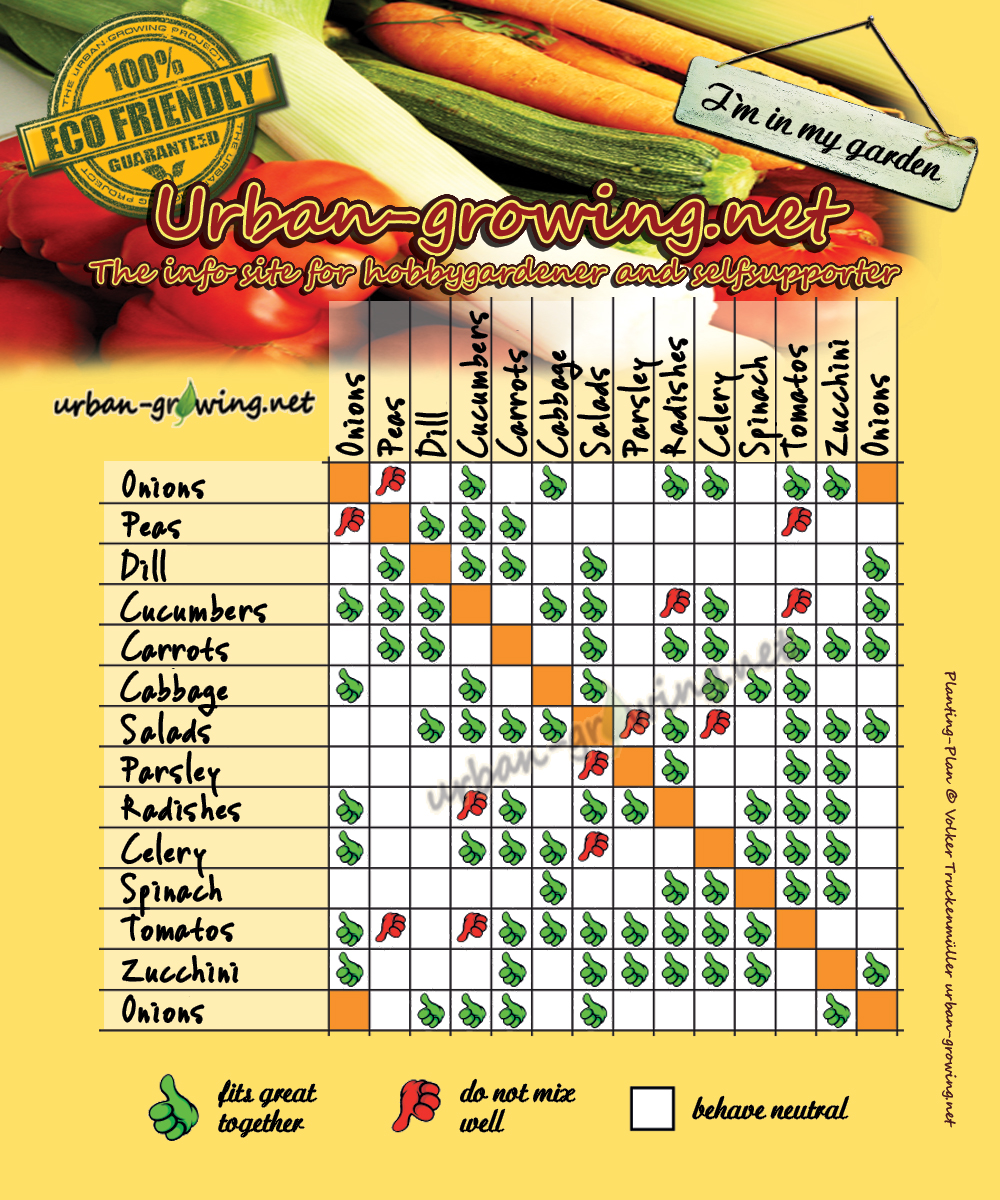 planting planner - www.urban-growing.net