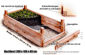hochbeet bauplan gartentipps survival tipps. Black Bedroom Furniture Sets. Home Design Ideas