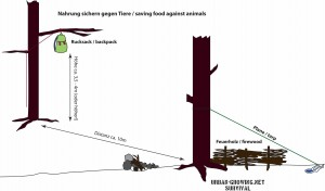 Anleitung zur Nahrungssicherung im Notfall - www.urban-growing.net / survival - Überleben im Notfall
